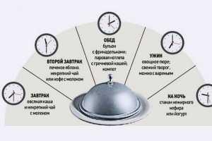 Особенности диеты при гастрите с пониженной кислотностью