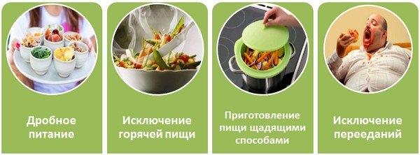 Правила питания при эрозивном гастрите