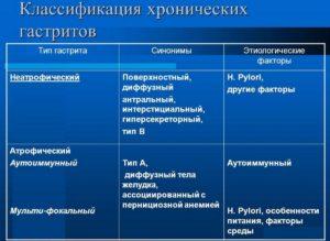 Классификация гастритов