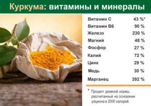 Витамны и минералы, содержащиеся в куркуме